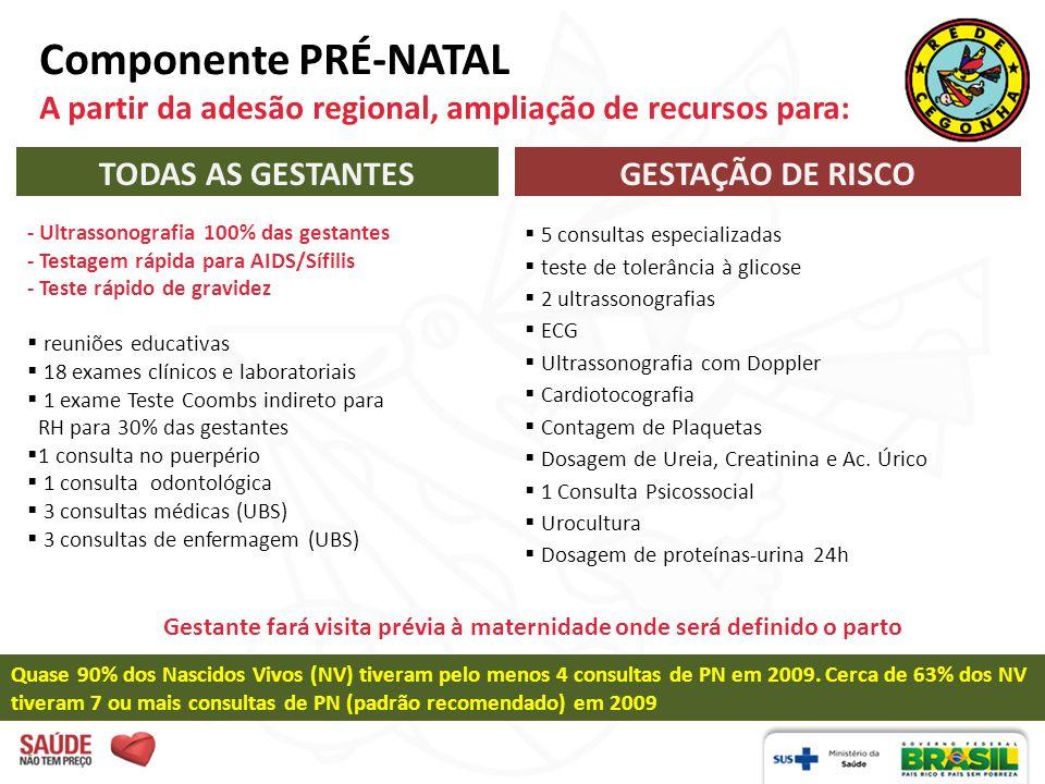 Componente PRÉ-NATAL A partir da adesão regional, ampliação de recursos para: TODAS AS GESTANTESGESTAÇÃO DE RISCO - Ultrassonografia 100% das gestante