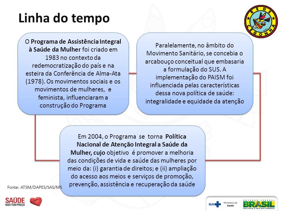 Linha do tempo O Programa de Assistência Integral à Saúde da Mulher foi criado em 1983 no contexto da redemocratização do país e na esteira da Conferê