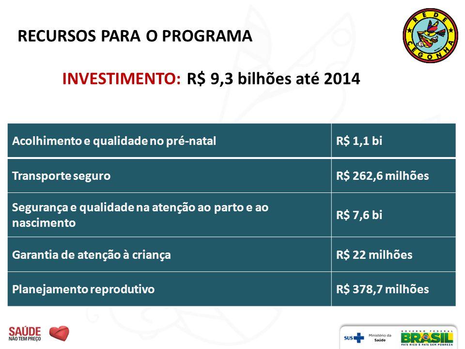 RECURSOS PARA O PROGRAMA INVESTIMENTO: R$ 9,3 bilhões até 2014 Acolhimento e qualidade no pré-natalR$ 1,1 bi Transporte seguroR$ 262,6 milhões Seguran
