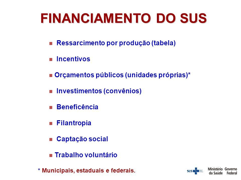 FINANCIAMENTO DO SUS Ressarcimento por produção (tabela) Incentivos Orçamentos públicos (unidades próprias)* Investimentos (convênios) Beneficência Filantropia Captação social Trabalho voluntário * Municipais, estaduais e federais.