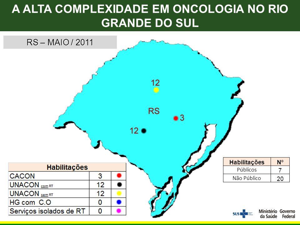 RS – MAIO / 2011 HabilitaçõesNº Públicos 7 Não Público 20 A ALTA COMPLEXIDADE EM ONCOLOGIA NO RIO GRANDE DO SUL