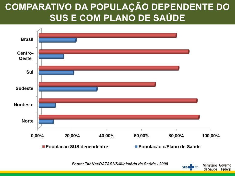 COMPARATIVO DA POPULAÇÃO DEPENDENTE DO SUS E COM PLANO DE SAÚDE Fonte: TabNet/DATASUS/Ministério da Saúde - 2008