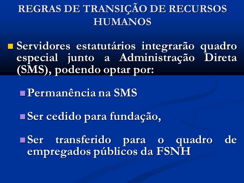 REGRAS DE TRANSIÇÃO DE RECURSOS HUMANOS Servidores estatutários integrarão quadro especial junto a Administração Direta (SMS), podendo optar por: Serv