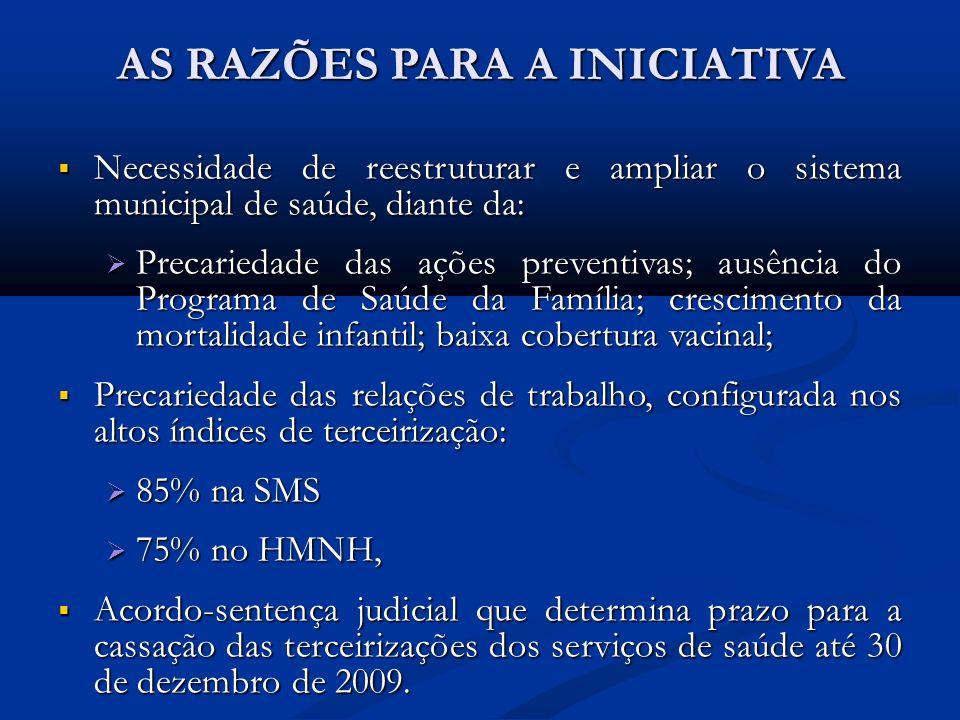 AS RAZÕES PARA A INICIATIVA Necessidade de reestruturar e ampliar o sistema municipal de saúde, diante da: Necessidade de reestruturar e ampliar o sis