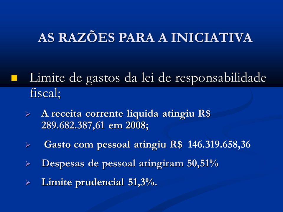 AS RAZÕES PARA A INICIATIVA Limite de gastos da lei de responsabilidade fiscal; Limite de gastos da lei de responsabilidade fiscal; A receita corrente