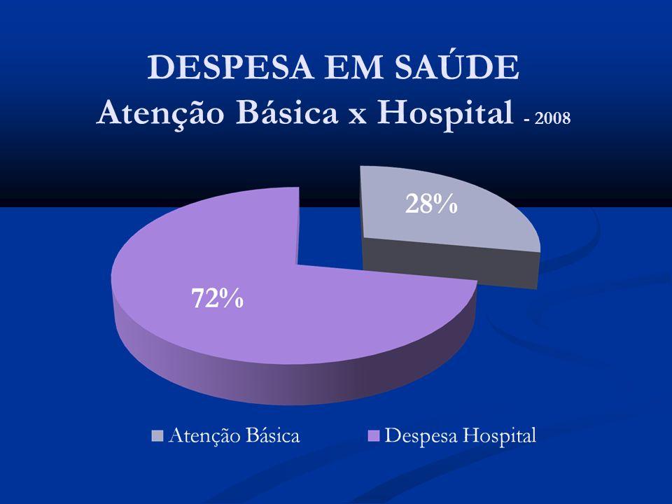 DESPESA EM SAÚDE Atenção Básica x Hospital - 2008