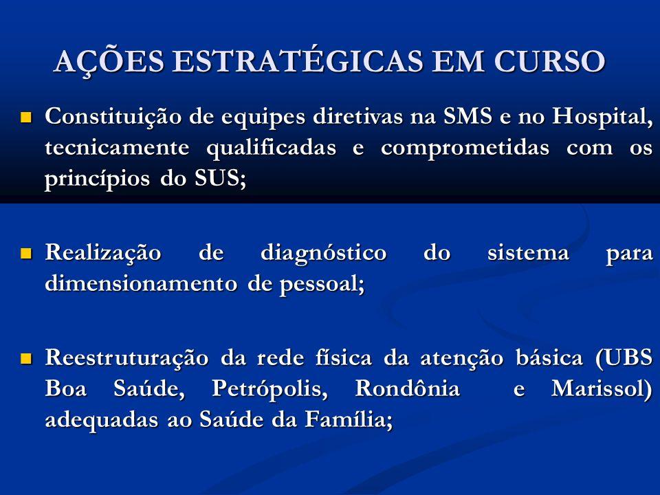AÇÕES ESTRATÉGICAS EM CURSO Constituição de equipes diretivas na SMS e no Hospital, tecnicamente qualificadas e comprometidas com os princípios do SUS