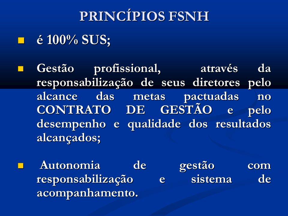 PRINCÍPIOS FSNH é 100% SUS; é 100% SUS; Gestão profissional, através da responsabilização de seus diretores pelo alcance das metas pactuadas no CONTRA