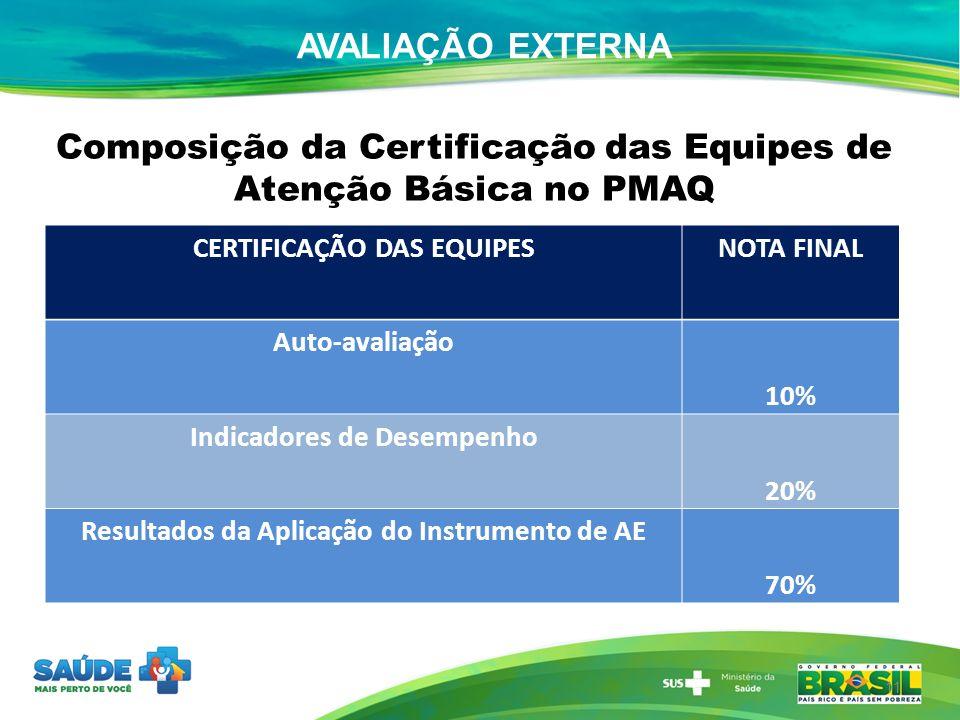 Composição da Certificação das Equipes de Atenção Básica no PMAQ 11 AVALIAÇÃO EXTERNA CERTIFICAÇÃO DAS EQUIPESNOTA FINAL Auto-avaliação 10% Indicadore