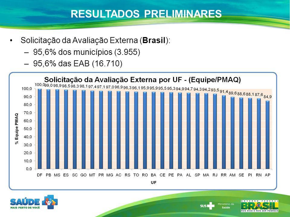 Solicitação da Avaliação Externa (Brasil): –95,6% dos municípios (3.955) –95,6% das EAB (16.710) 32 RESULTADOS PRELIMINARES
