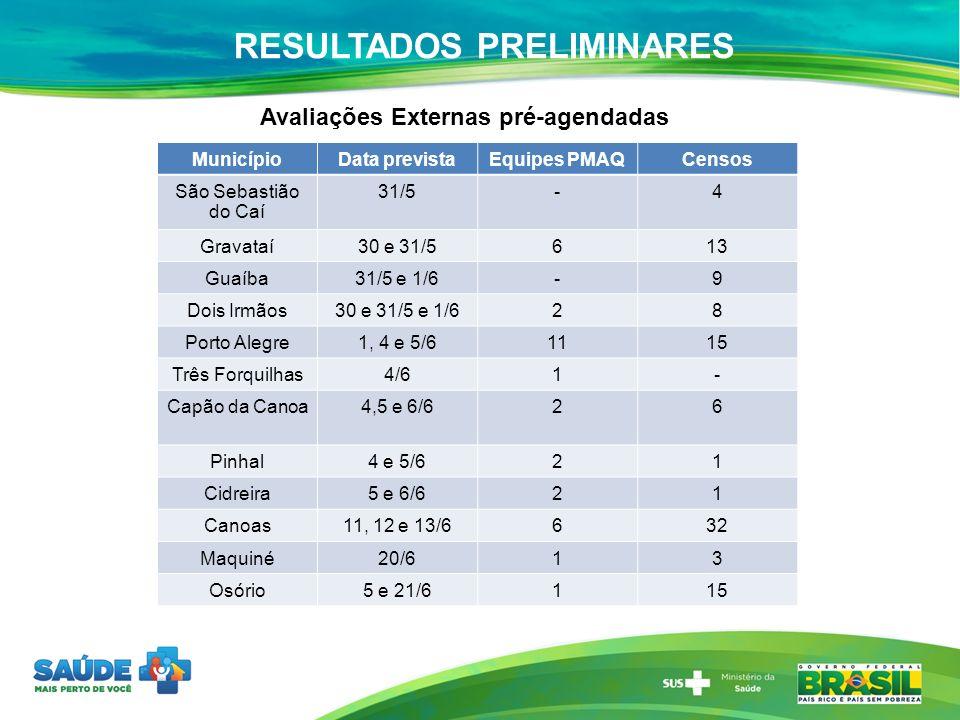 RESULTADOS PRELIMINARES MunicípioData previstaEquipes PMAQCensos São Sebastião do Caí 31/5-4 Gravataí30 e 31/5613 Guaíba31/5 e 1/6-9 Dois Irmãos30 e 3