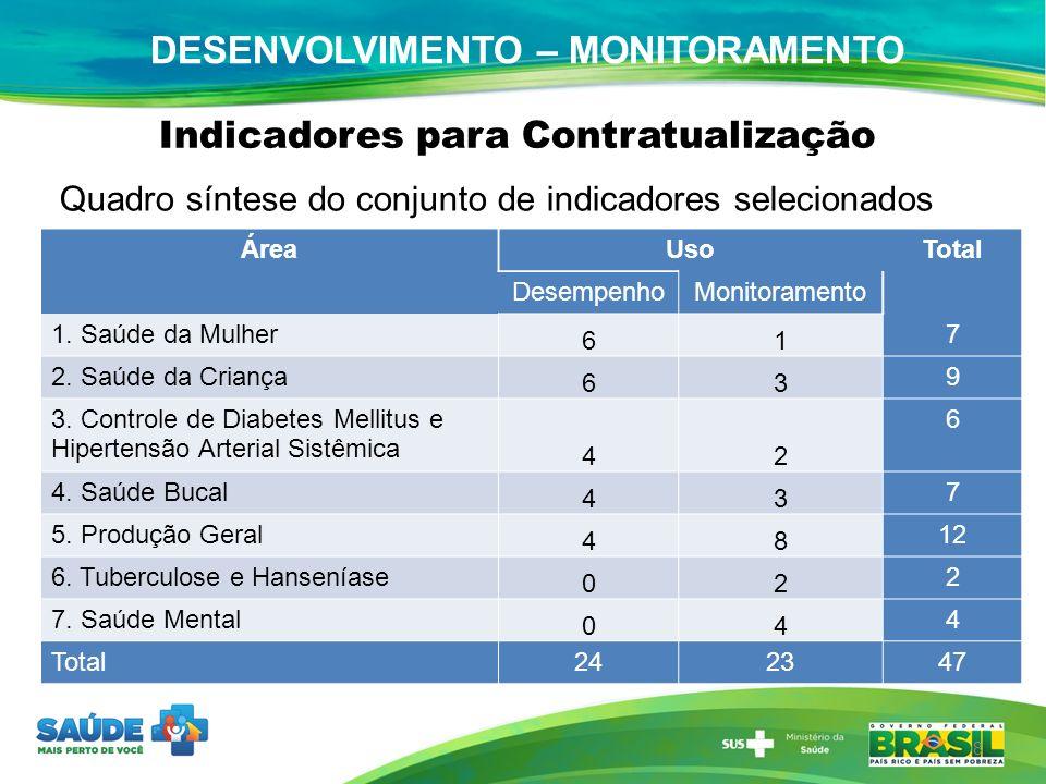 DESENVOLVIMENTO – MONITORAMENTO Indicadores para Contratualização ÁreaUsoTotal DesempenhoMonitoramento 1. Saúde da Mulher 61 7 2. Saúde da Criança 63