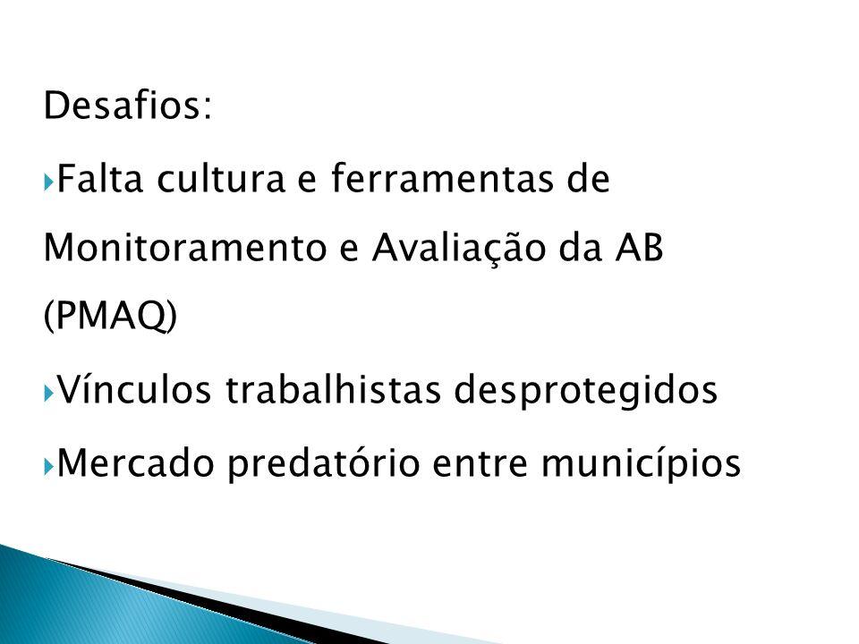 Desafios: Falta cultura e ferramentas de Monitoramento e Avaliação da AB (PMAQ) Vínculos trabalhistas desprotegidos Mercado predatório entre municípios