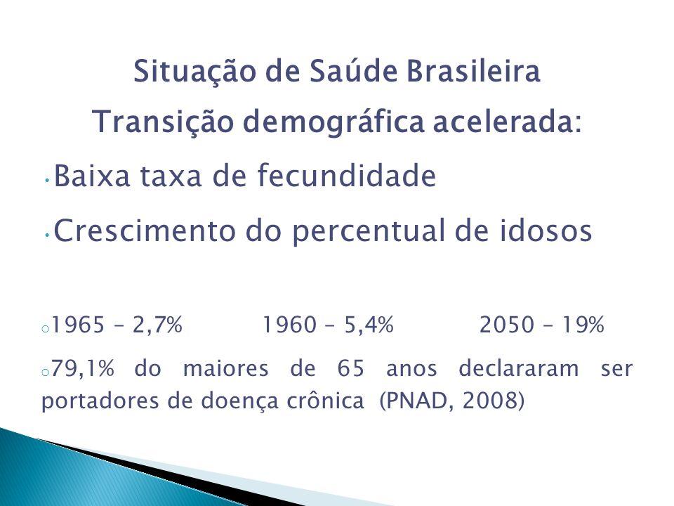 Situação de Saúde Brasileira Transição demográfica acelerada: Baixa taxa de fecundidade Crescimento do percentual de idosos o 1965 – 2,7% 1960 – 5,4% 2050 – 19% o 79,1% do maiores de 65 anos declararam ser portadores de doença crônica (PNAD, 2008)