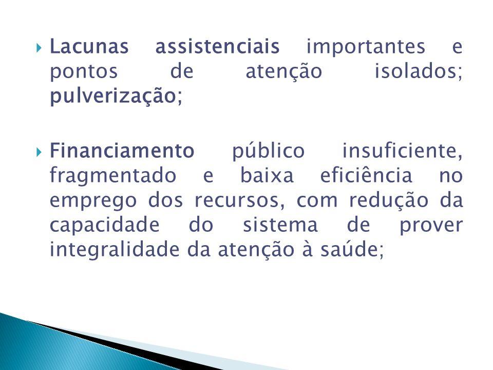 Lacunas assistenciais importantes e pontos de atenção isolados; pulverização; Financiamento público insuficiente, fragmentado e baixa eficiência no emprego dos recursos, com redução da capacidade do sistema de prover integralidade da atenção à saúde;