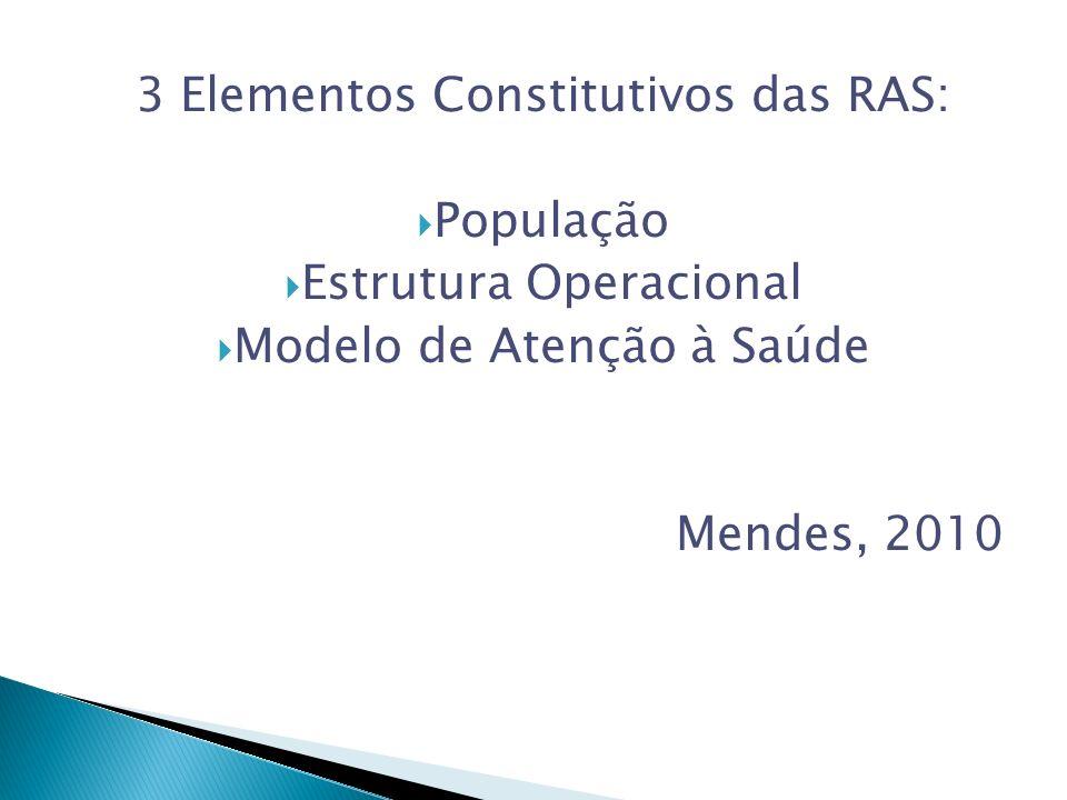 3 Elementos Constitutivos das RAS: População Estrutura Operacional Modelo de Atenção à Saúde Mendes, 2010