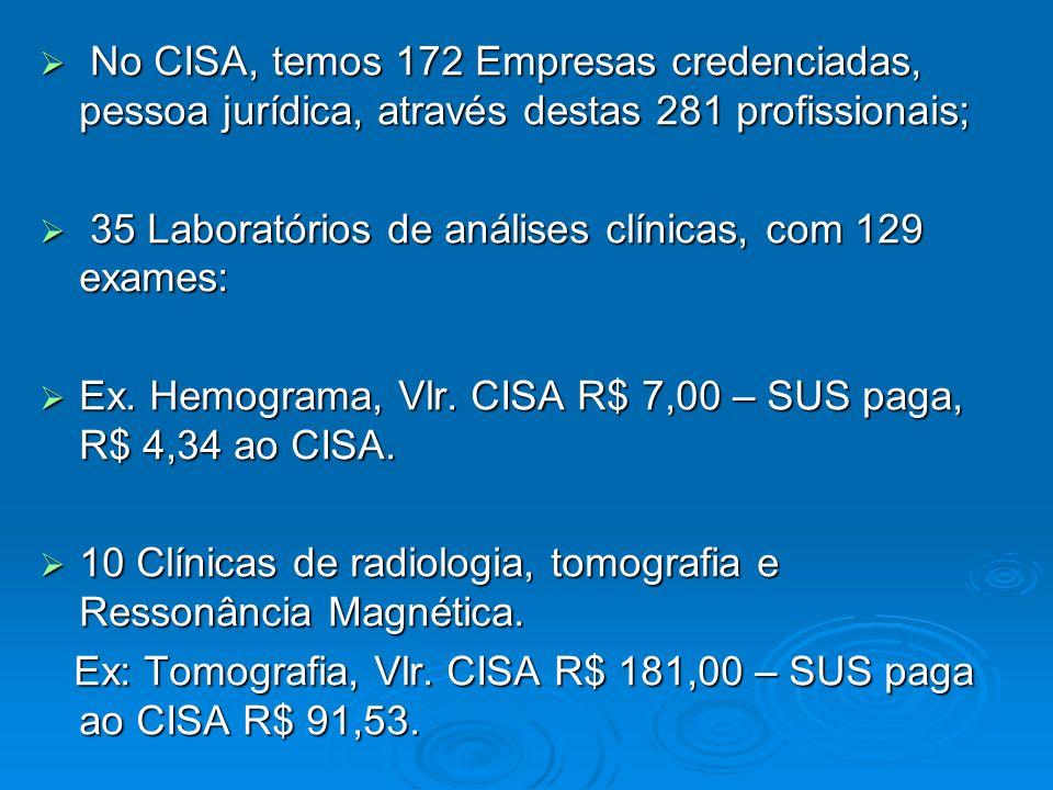 No CISA, temos 172 Empresas credenciadas, pessoa jurídica, através destas 281 profissionais; No CISA, temos 172 Empresas credenciadas, pessoa jurídica