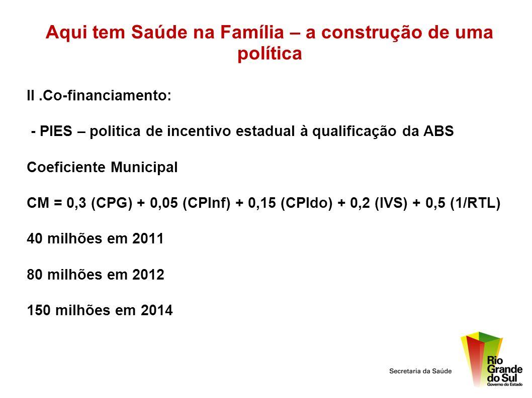 Aqui tem Saúde na Família – a construção de uma política II.Co-financiamento: - PIES – politica de incentivo estadual à qualificação da ABS Coeficient