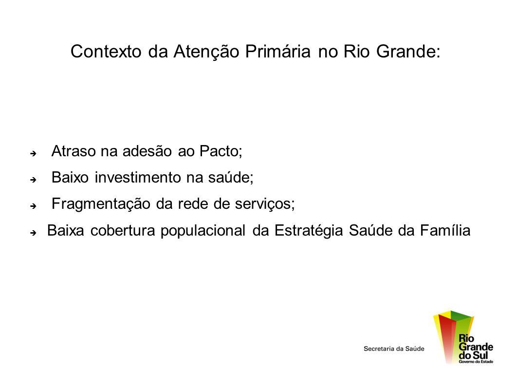 Contexto da Atenção Primária no Rio Grande: Atraso na adesão ao Pacto; Baixo investimento na saúde; Fragmentação da rede de serviços; Baixa cobertura