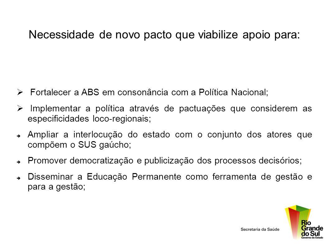 Necessidade de novo pacto que viabilize apoio para: Fortalecer a ABS em consonância com a Política Nacional; Implementar a política através de pactuaç