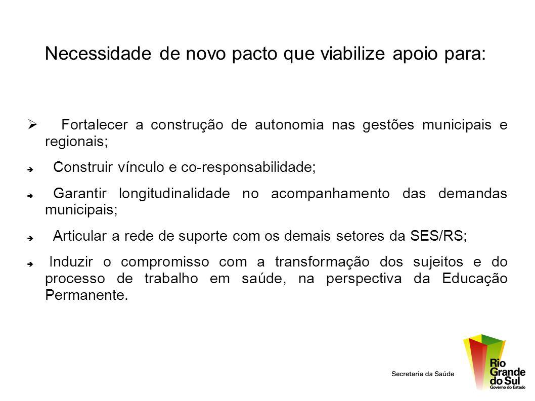 Necessidade de novo pacto que viabilize apoio para: Fortalecer a construção de autonomia nas gestões municipais e regionais; Construir vínculo e co-re