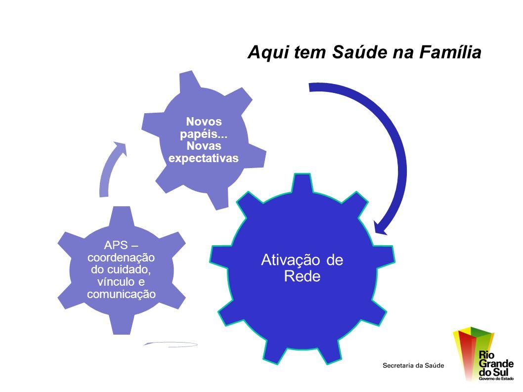 Aqui tem Saúde na Família Ativação de Rede APS – coordenação do cuidado, vínculo e comunicação Novos papéis... Novas expectativas