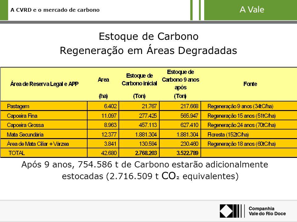 A CVRD e o mercado de carbono Estoque de Carbono Regeneração em Áreas Degradadas Após 9 anos, 754.586 t de Carbono estarão adicionalmente estocadas (2.716.509 t CO ² equivalentes)