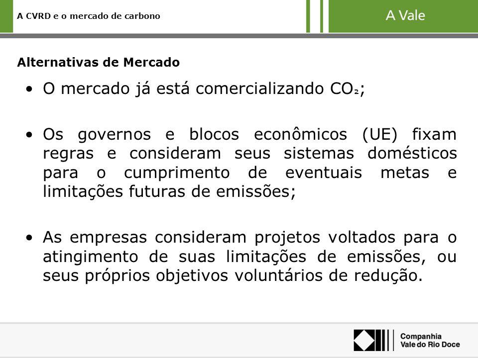 A CVRD e o mercado de carbono Alternativas de Mercado O mercado já está comercializando CO ² ; Os governos e blocos econômicos (UE) fixam regras e con