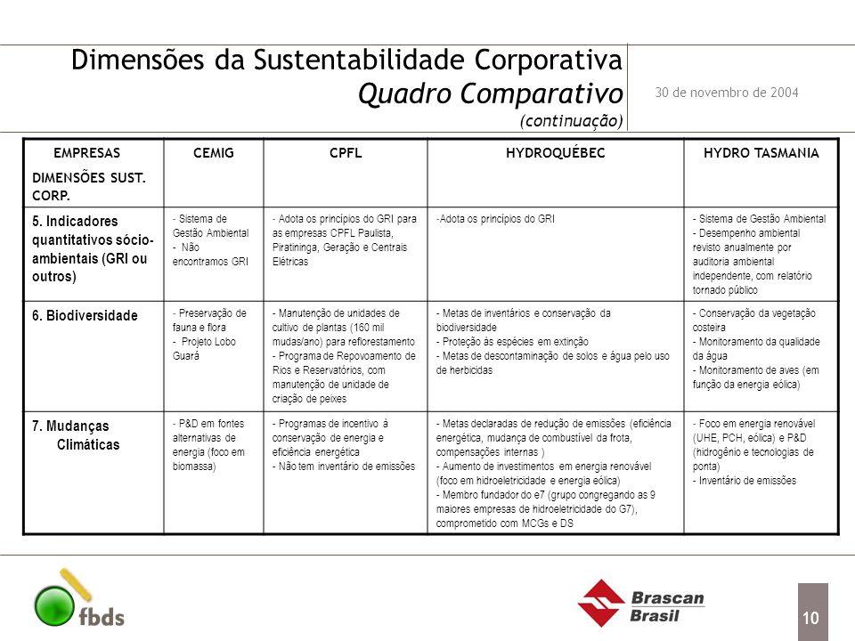 10 Dimensões da Sustentabilidade Corporativa Quadro Comparativo (continuação) EMPRESAS DIMENSÕES SUST. CORP. CEMIGCPFLHYDROQUÉBECHYDRO TASMANIA 5. Ind
