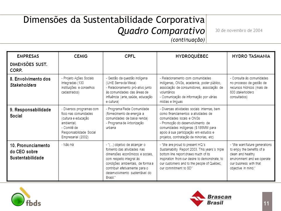 11 Dimensões da Sustentabilidade Corporativa Quadro Comparativo (continuação) EMPRESAS DIMENSÕES SUST. CORP. CEMIGCPFLHYDROQUÉBECHYDRO TASMANIA 8. Env
