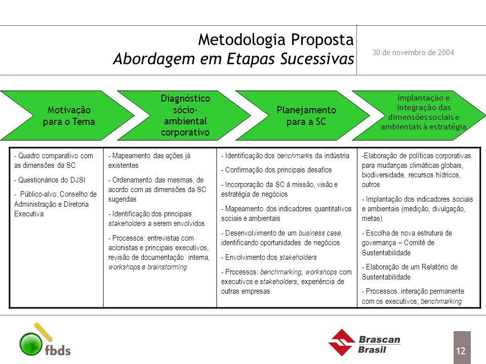 12 Metodologia Proposta Abordagem em Etapas Sucessivas 30 de novembro de 2004 - Quadro comparativo com as dimensões da SC - Questionários do DJSI - Pú