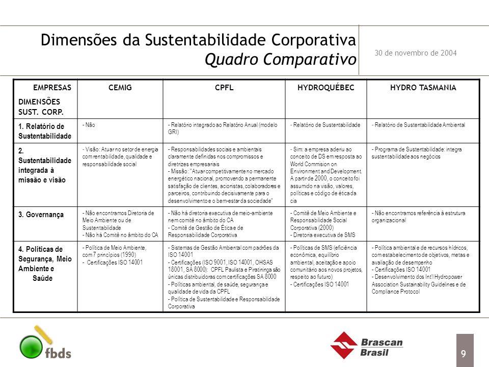 9 Dimensões da Sustentabilidade Corporativa Quadro Comparativo 30 de novembro de 2004 EMPRESAS DIMENSÕES SUST. CORP. CEMIGCPFLHYDROQUÉBECHYDRO TASMANI