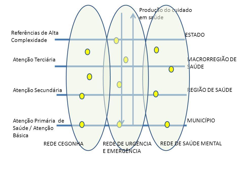 Referências de Alta Complexidade Atenção Terciária Atenção Secundária Atenção Primária de Saúde / Atenção Básica Produção do cuidado em saúde ESTADO M