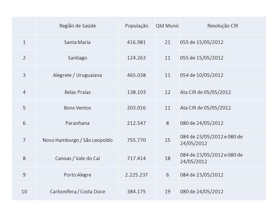 Região de SaúdePopulaçãoQtd MunicResolução CIR 1Santa Maria416.98121055 de 15/05/2012 2Santiago124.26311055 de 15/05/2012 3Alegrete / Uruguaiana465.03
