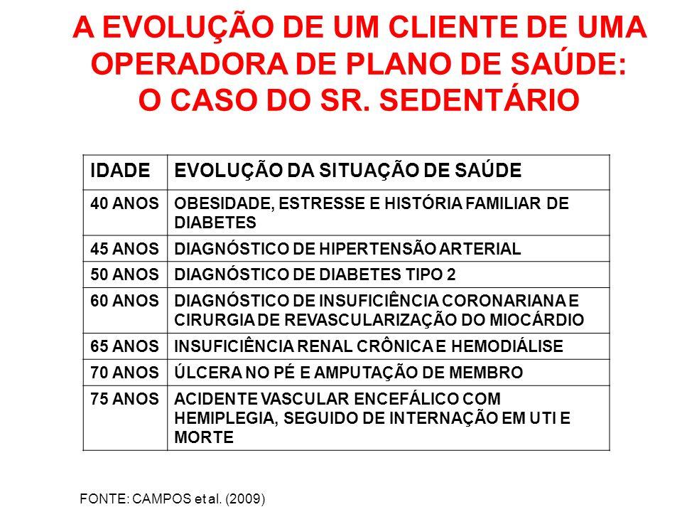 A EVOLUÇÃO DE UM CLIENTE DE UMA OPERADORA DE PLANO DE SAÚDE: O CASO DO SR. SEDENTÁRIO FONTE: CAMPOS et al. (2009) IDADEEVOLUÇÃO DA SITUAÇÃO DE SAÚDE 4
