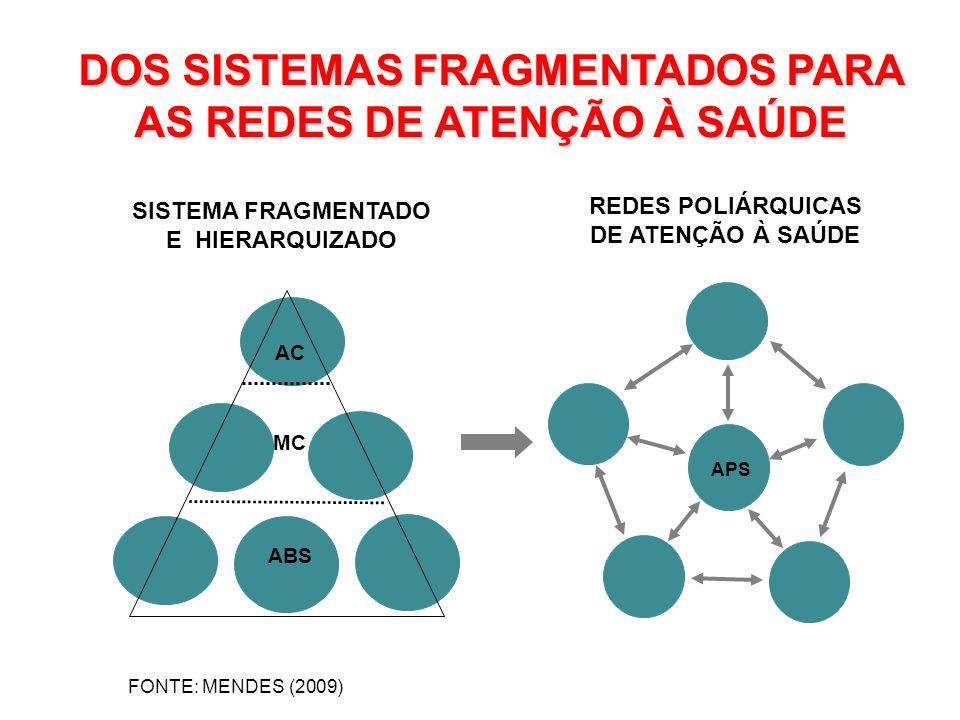 DOS SISTEMAS FRAGMENTADOS PARA AS REDES DE ATENÇÃO À SAÚDE FONTE: MENDES (2009) SISTEMA FRAGMENTADO E HIERARQUIZADO REDES POLIÁRQUICAS DE ATENÇÃO À SA