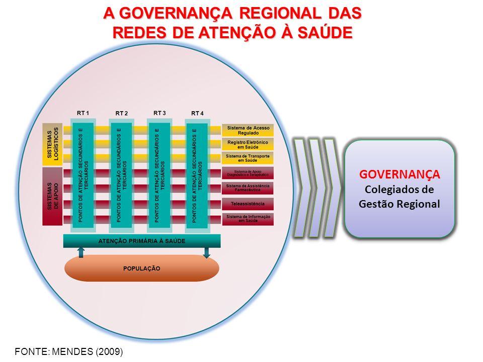 GOVERNANÇA Colegiados de Gestão Regional GOVERNANÇA Colegiados de Gestão Regional FONTE: MENDES (2009) A GOVERNANÇA REGIONAL DAS REDES DE ATENÇÃO À SA