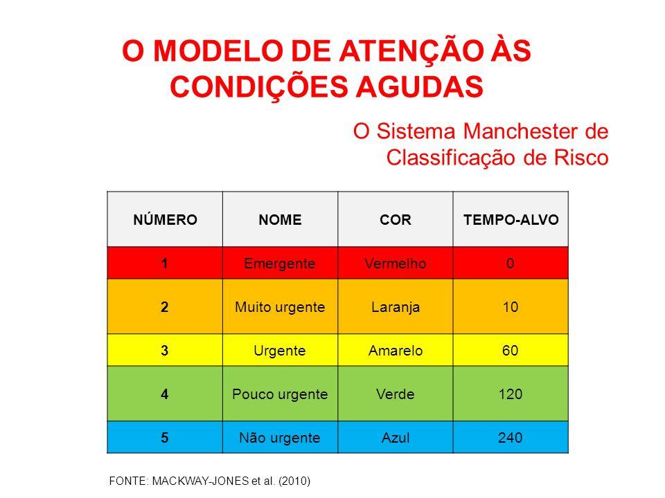 O MODELO DE ATENÇÃO ÀS CONDIÇÕES AGUDAS O Sistema Manchester de Classificação de Risco FONTE: MACKWAY-JONES et al. (2010) NÚMERONOMECORTEMPO-ALVO 1Eme
