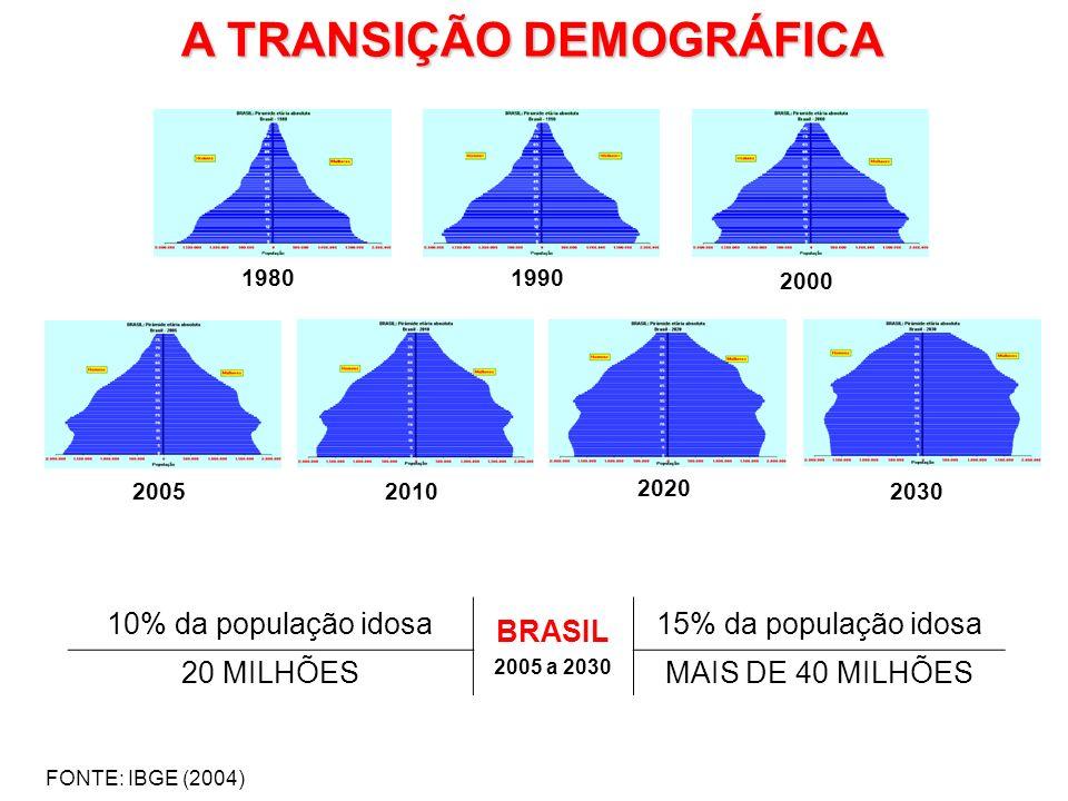 AS DOENÇAS CRÔNICAS NO BRASIL 31,3% (59,5 milhões de pessoas) afirmaram ter pelo menos uma doença crônica 5,9% declararam ter três ou mais doenças crônicas FONTE: IBGE (2010)