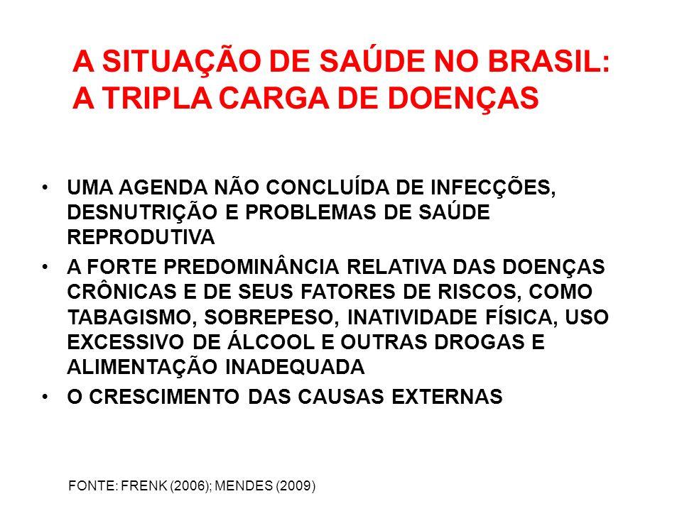A SITUAÇÃO DE SAÚDE NO BRASIL: A TRIPLA CARGA DE DOENÇAS UMA AGENDA NÃO CONCLUÍDA DE INFECÇÕES, DESNUTRIÇÃO E PROBLEMAS DE SAÚDE REPRODUTIVA A FORTE P