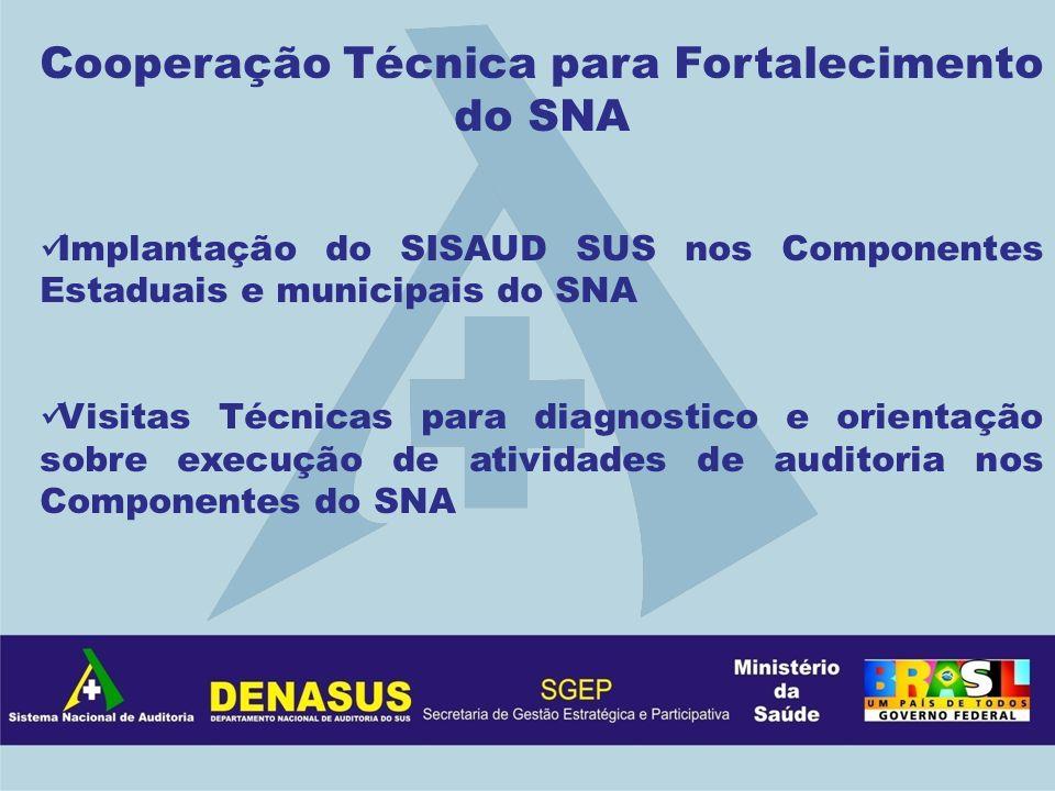 Cooperação Técnica para Fortalecimento do SNA Implantação do SISAUD SUS nos Componentes Estaduais e municipais do SNA Visitas Técnicas para diagnostic