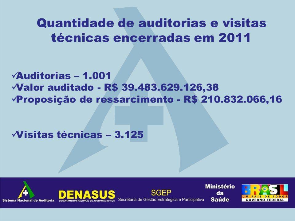 Quantidade de auditorias e visitas técnicas encerradas em 2011 Auditorias – 1.001 Valor auditado - R$ 39.483.629.126,38 Proposição de ressarcimento -