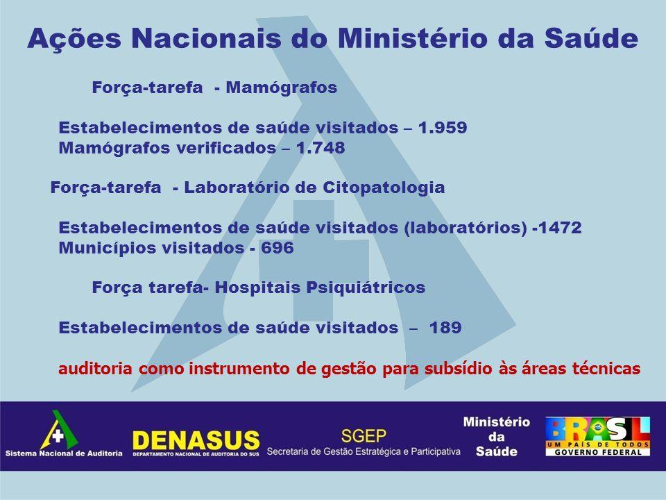 Ações Nacionais do Ministério da Saúde Força-tarefa - Mamógrafos Estabelecimentos de saúde visitados – 1.959 Mamógrafos verificados – 1.748 Força-tare