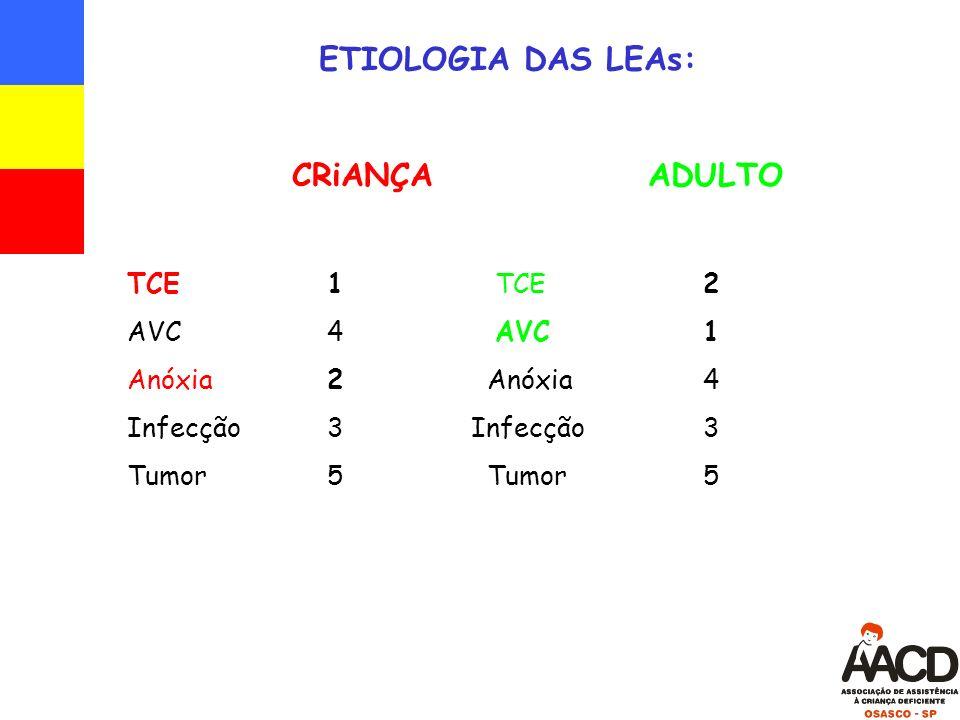 ETIOLOGIA DAS LEAs: CRiANÇA ADULTO TCE 1 TCE2 AVC 4 AVC1 Anóxia 2 Anóxia 4 Infecção 3 Infecção3 Tumor 5