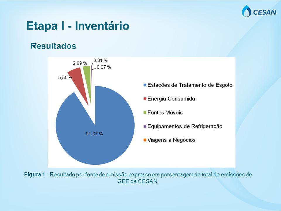 Etapa I - Inventário Resultados Figura 1 : Resultado por fonte de emissão expresso em porcentagem do total de emissões de GEE da CESAN.
