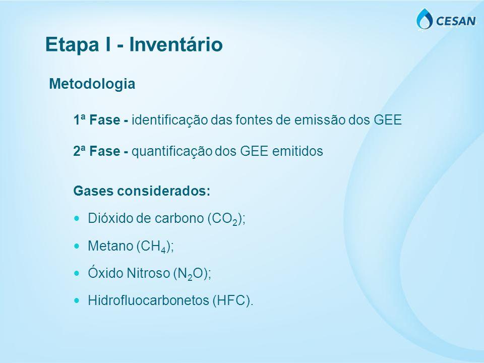 Metodologia 1ª Fase - identificação das fontes de emissão dos GEE 2ª Fase - quantificação dos GEE emitidos Gases considerados: Dióxido de carbono (CO