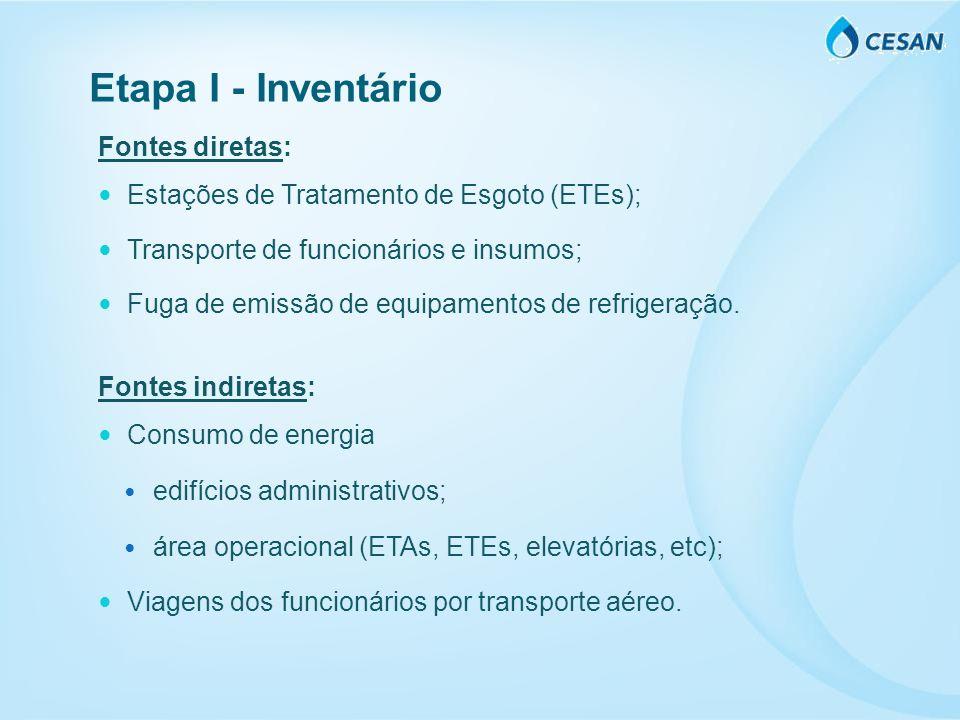 Fontes diretas: Estações de Tratamento de Esgoto (ETEs); Transporte de funcionários e insumos; Fuga de emissão de equipamentos de refrigeração. Fontes