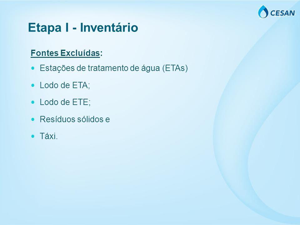 Fontes Excluídas: Estações de tratamento de água (ETAs) Lodo de ETA; Lodo de ETE; Resíduos sólidos e Táxi. Etapa I - Inventário