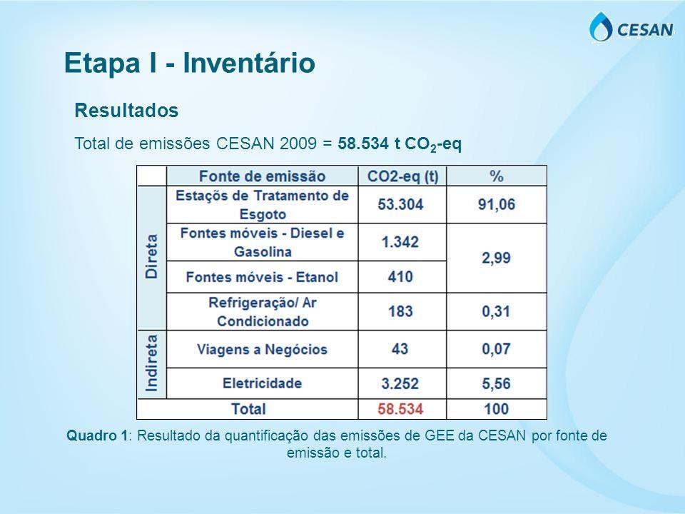 Etapa I - Inventário Resultados Total de emissões CESAN 2009 = 58.534 t CO 2 -eq Quadro 1: Resultado da quantificação das emissões de GEE da CESAN por