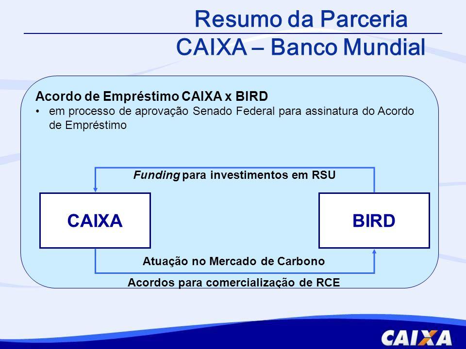CAIXABIRD Atuação no Mecado de Carbono Acordos para comercialização de RCE Acordo de Intermediação CAIXA x Carbon Finance Unit (CFU): assinado em 04/06/2008 Acordo de Participante Vendedor CAIXA x Carbon Partnership Facility (CPF): assinado em 12/12/2009 Resumo da Parceria CAIXA – Banco Mundial Parceria estratégia para acesso ao Mercado de Carbono Transferência da expertise Banco Mundial para atuação no Mercado de Carbono Aplicação de diretrizes socioambientais formatadas a partir das Salvaguardas do Banco Mundial (Marco Socioambiental CAIXA)